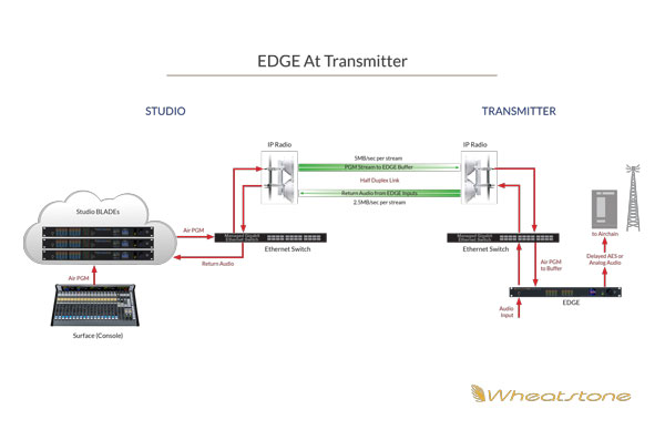 Edge Interface Graphics Transmitter 600